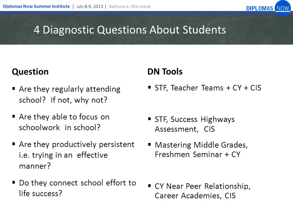 4 Diagnostic Questions About Classroom Instruction Questions  Which students are missing what knowledge and skills assumed by grade level content.