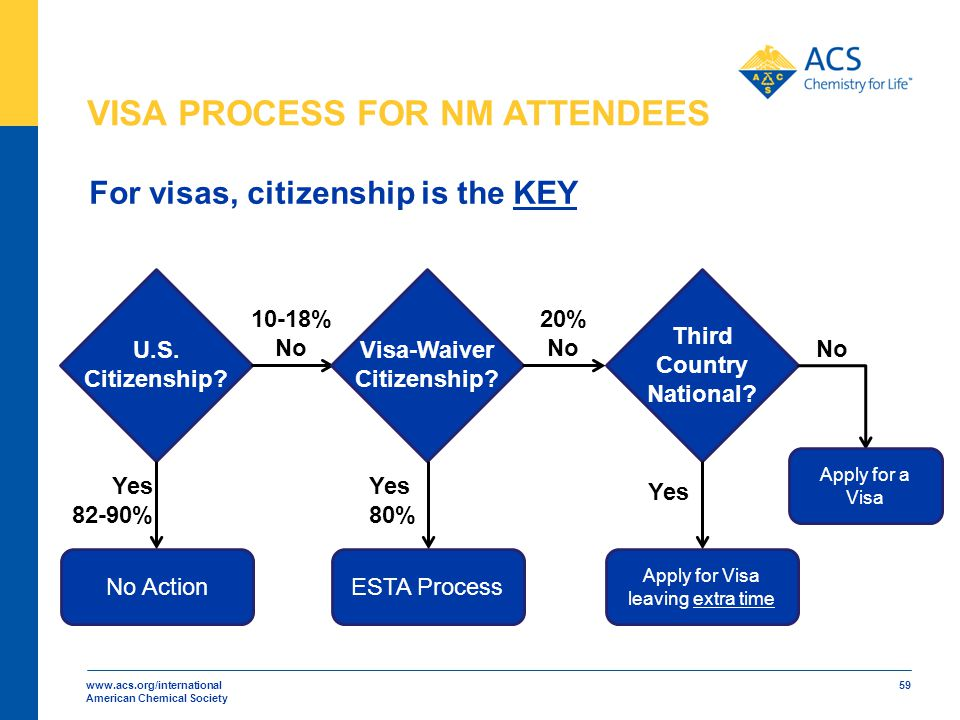 www.acs.org/international American Chemical Society 59 For visas, citizenship is the KEY U.S. Citizenship? Visa-Waiver Citizenship? Third Country Nati