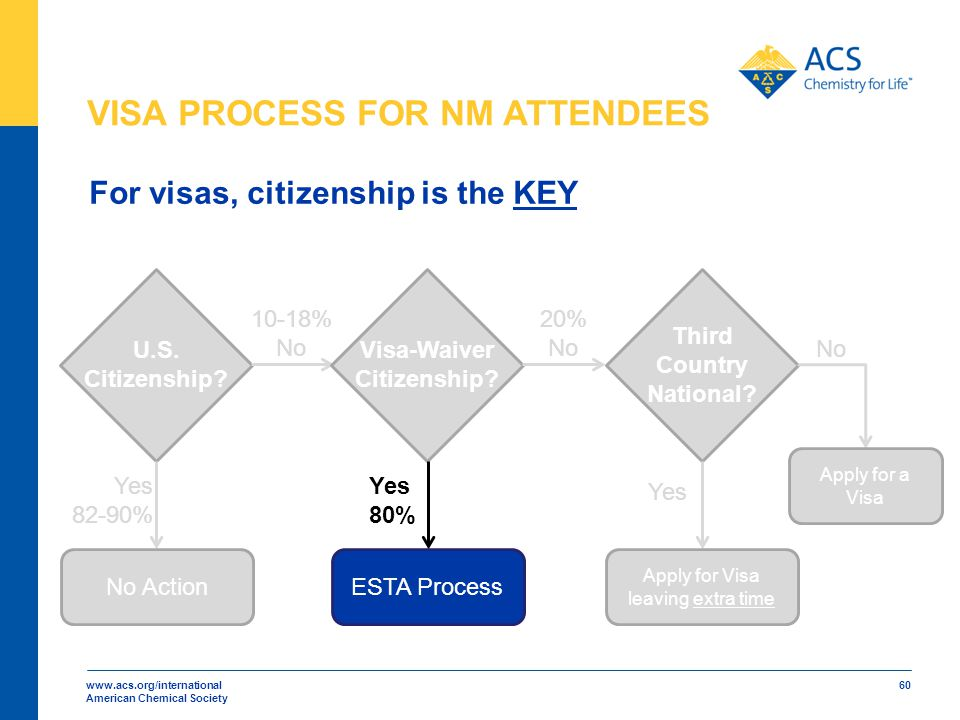 www.acs.org/international American Chemical Society 60 U.S. Citizenship? Visa-Waiver Citizenship? Third Country National? Yes No No ActionESTA Process