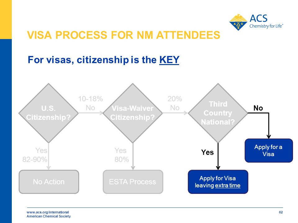 www.acs.org/international American Chemical Society 62 U.S. Citizenship? Visa-Waiver Citizenship? Third Country National? Yes No No ActionESTA Process