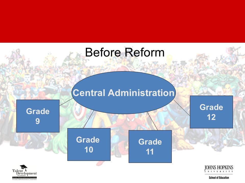 Before Reform Central Administration Grade 10 Grade 11 Grade 12 Grade 9