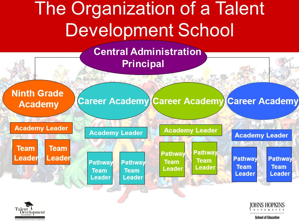 The Organization of a Talent Development School Central Administration Principal Ninth Grade Academy Team Leader Career Academy Team Leader Pathway Te
