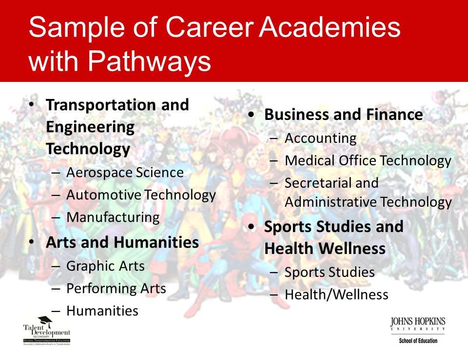 Sample of Career Academies with Pathways Transportation and Engineering Technology – Aerospace Science – Automotive Technology – Manufacturing Arts and Humanities – Graphic Arts – Performing Arts – Humanities Business and Finance –Accounting –Medical Office Technology –Secretarial and Administrative Technology Sports Studies and Health Wellness –Sports Studies –Health/Wellness
