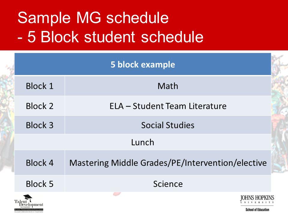 Sample MG schedule - 5 Block student schedule 5 block example Block 1Math Block 2ELA – Student Team Literature Block 3Social Studies Lunch Block 4Mastering Middle Grades/PE/Intervention/elective Block 5Science