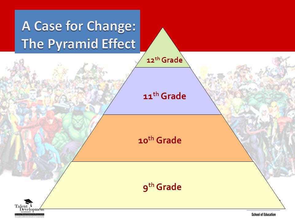 12 th Grade 11 th Grade 10 th Grade 9 th Grade
