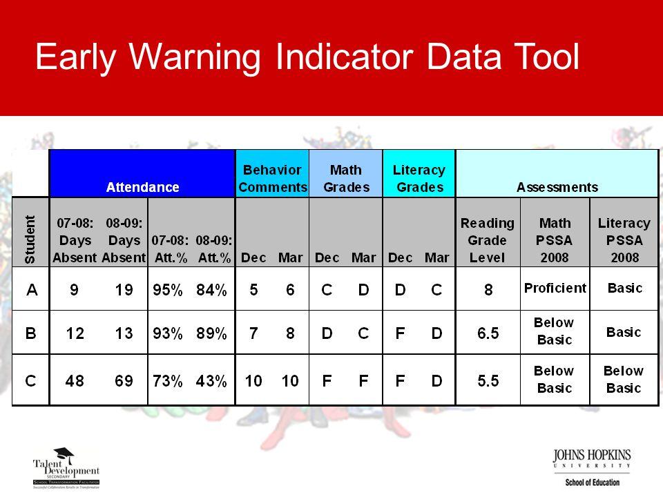 Early Warning Indicator Data Tool
