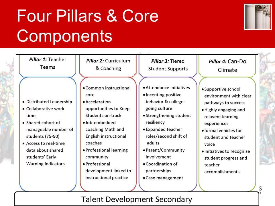 Four Pillars & Core Components