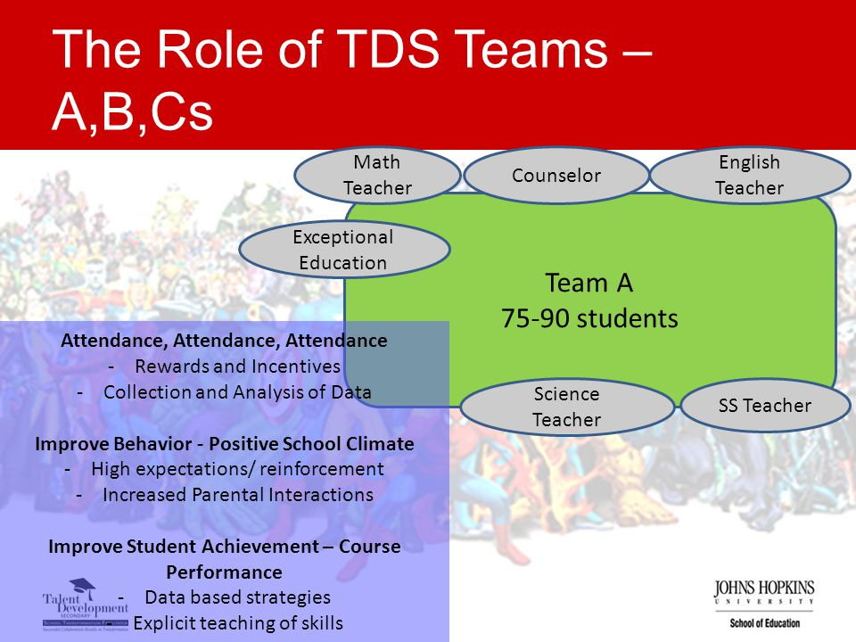 The Role of TDS Teams – A,B,Cs Team A 75-90 students Counselor English Teacher Science Teacher Attendance, Attendance, Attendance -Rewards and Incentives -Collection and Analysis of Data Improve Behavior - Positive School Climate -High expectations/ reinforcement -Increased Parental Interactions Improve Student Achievement – Course Performance -Data based strategies -Explicit teaching of skills Math Teacher SS Teacher Exceptional Education