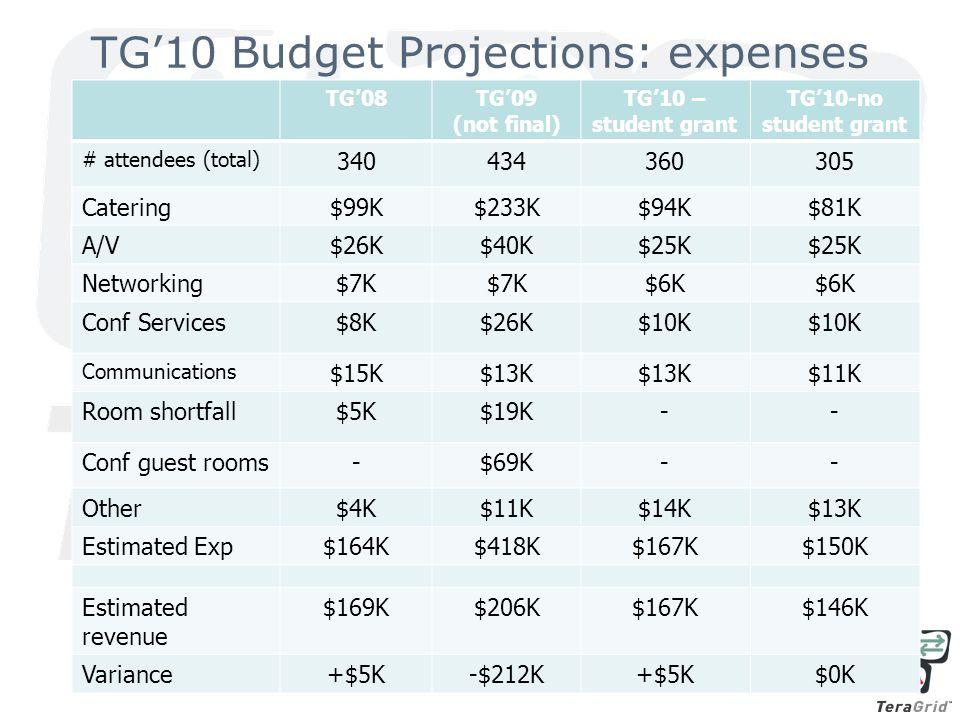 TG'10 Budget Projections: expenses TG'08TG'09 (not final) TG'10 – student grant TG'10-no student grant # attendees (total) 340434360305 Catering$99K$233K$94K$81K A/V$26K$40K$25K Networking$7K $6K Conf Services$8K$26K$10K Communications $15K$13K $11K Room shortfall$5K$19K-- Conf guest rooms-$69K-- Other$4K$11K$14K$13K Estimated Exp$164K$418K$167K$150K Estimated revenue $169K$206K$167K$146K Variance+$5K-$212K+$5K$0K
