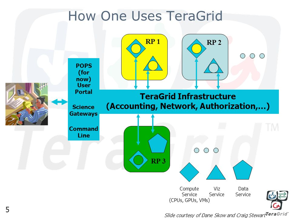 5 How One Uses TeraGrid Compute Service (CPUs, GPUs, VMs) Viz Service Data Service Network, Accounting, … RP 1 RP 3 RP 2 TeraGrid Infrastructure (Accounting, Network, Authorization,…) POPS (for now) Science Gateways User Portal Command Line Slide courtesy of Dane Skow and Craig Stewart