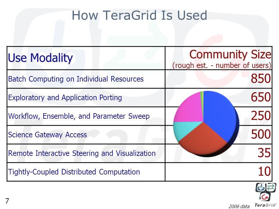 8 Who Uses TeraGrid (2008)