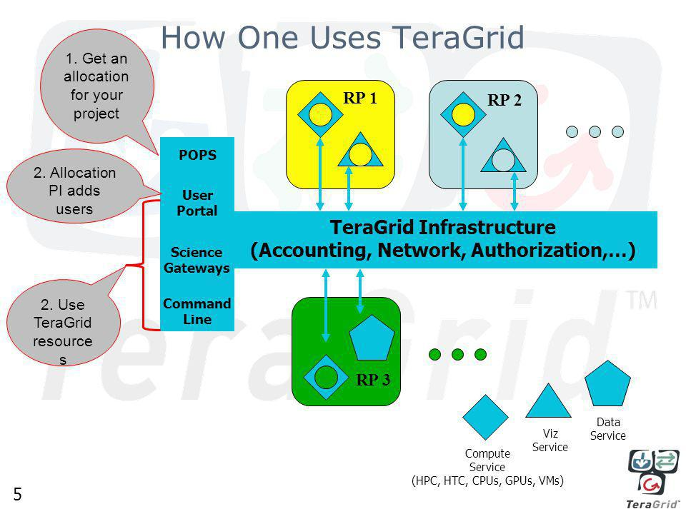 5 How One Uses TeraGrid Compute Service (HPC, HTC, CPUs, GPUs, VMs) Viz Service Data Service Network, Accounting, … RP 1 RP 3 RP 2 TeraGrid Infrastructure (Accounting, Network, Authorization,…) POPS Science Gateways User Portal Command Line 1.