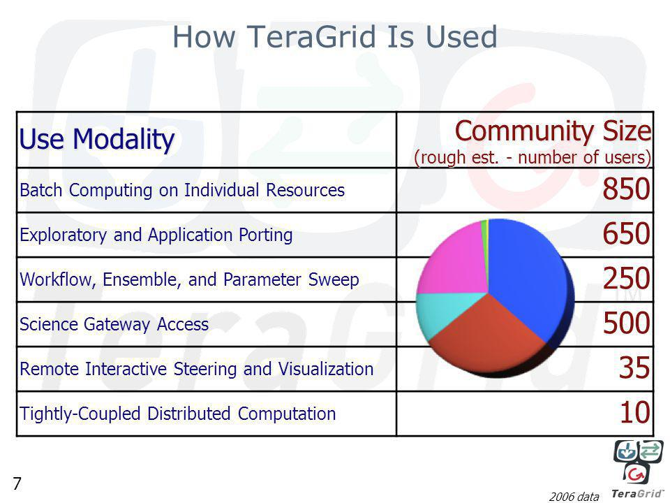 7 How TeraGrid Is Used Use Modality Community Size (rough est.