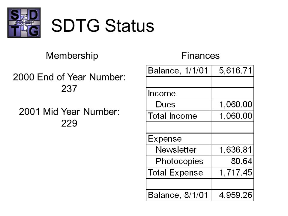 SDTG Status MembershipFinances 2000 End of Year Number: 237 2001 Mid Year Number: 229