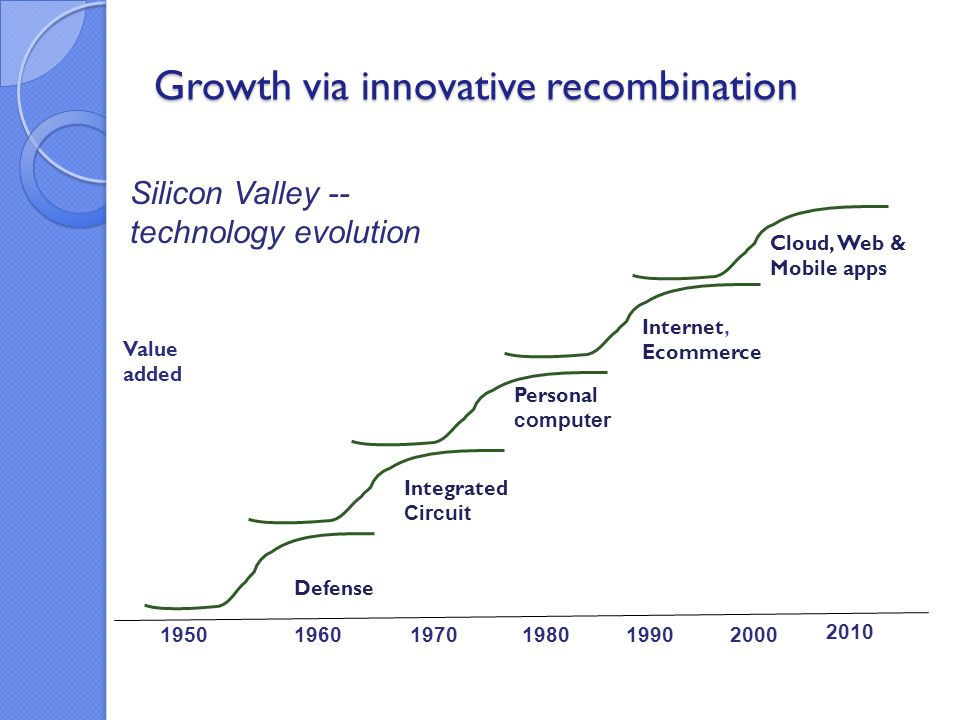 Growth via innovative recombination 1960 1950 1970198020001990 Internet, Ecommerce Personal computer Integrated Circuit Defense Value added 2010 Cloud, Web & Mobile apps Silicon Valley -- technology evolution