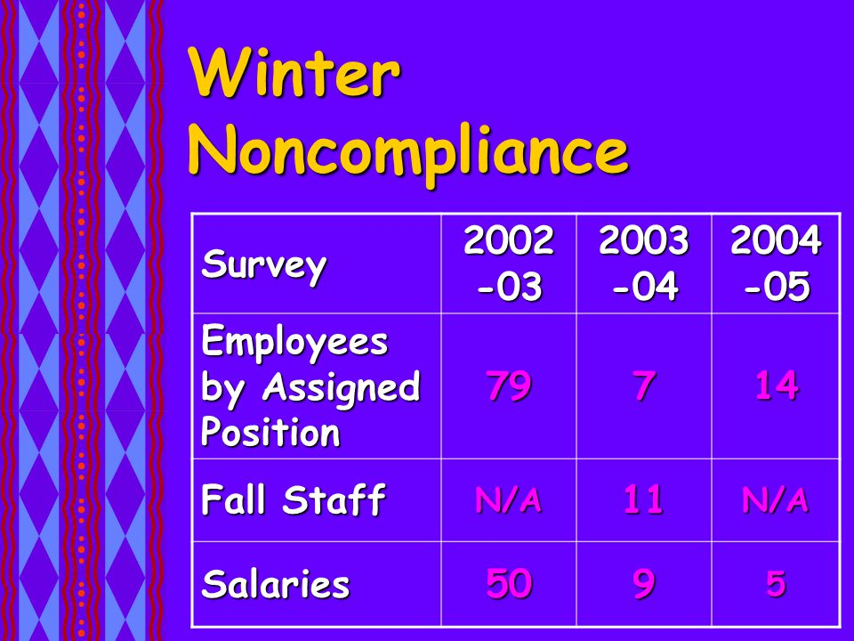 Winter Noncompliance Survey 2002 -03 2003 -04 2004 -05 Employees by Assigned Position 79714 Fall Staff N/A11N/A Salaries5095