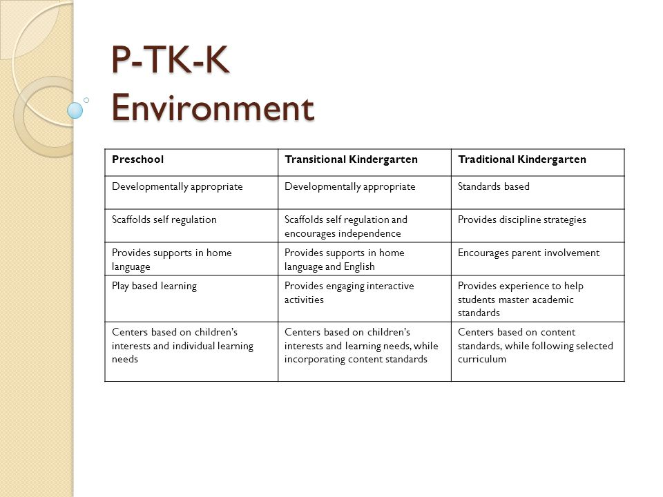 P-TK-K Environment PreschoolTransitional KindergartenTraditional Kindergarten Developmentally appropriate Standards based Scaffolds self regulationScaffolds self regulation and encourages independence Provides discipline strategies Provides supports in home language Provides supports in home language and English Encourages parent involvement Play based learningProvides engaging interactive activities Provides experience to help students master academic standards Centers based on children's interests and individual learning needs Centers based on children's interests and learning needs, while incorporating content standards Centers based on content standards, while following selected curriculum