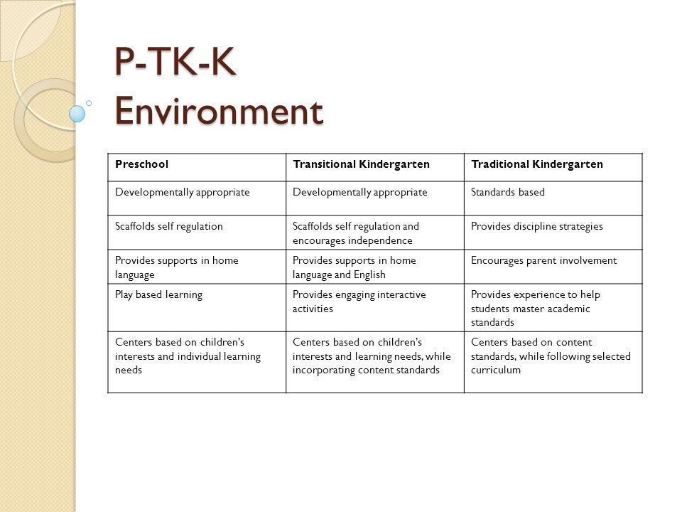 Kindergarten California Common Core Standards for TK TK follows the Kindergarten California Common Core Standards for kindergarten.