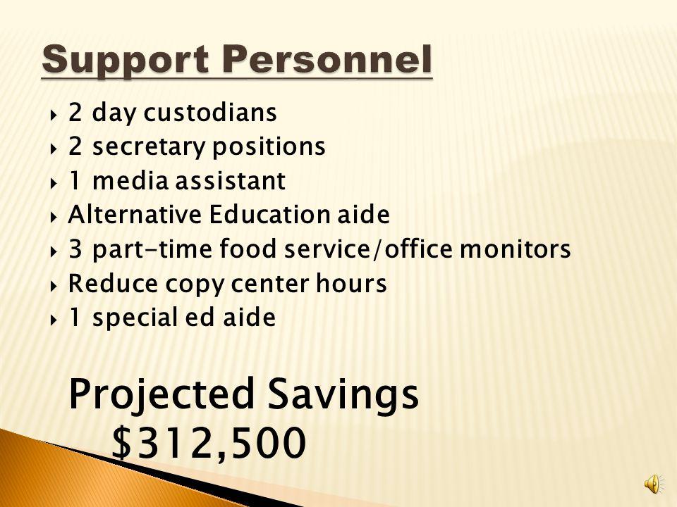  1.0 Teacher Projected Savings $65,000