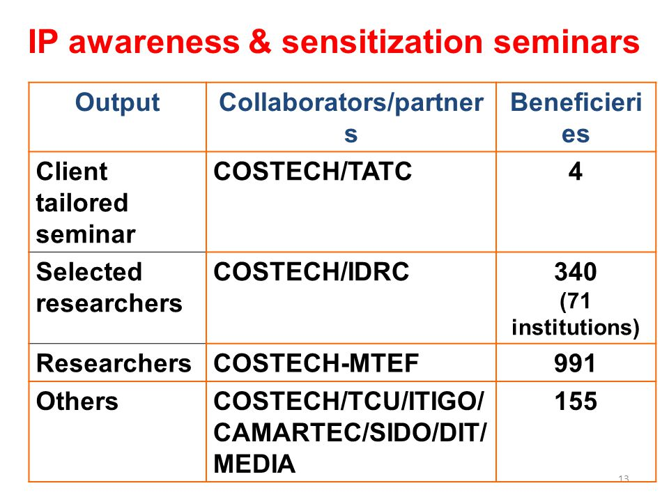 13 OutputCollaborators/partner s Beneficieri es Client tailored seminar COSTECH/TATC4 Selected researchers COSTECH/IDRC340 (71 institutions) ResearchersCOSTECH-MTEF991 OthersCOSTECH/TCU/ITIGO/ CAMARTEC/SIDO/DIT/ MEDIA 155 IP awareness & sensitization seminars