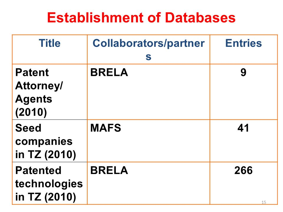 15 TitleCollaborators/partner s Entries Patent Attorney/ Agents (2010) BRELA9 Seed companies in TZ (2010) MAFS41 Patented technologies in TZ (2010) BRELA266 Establishment of Databases