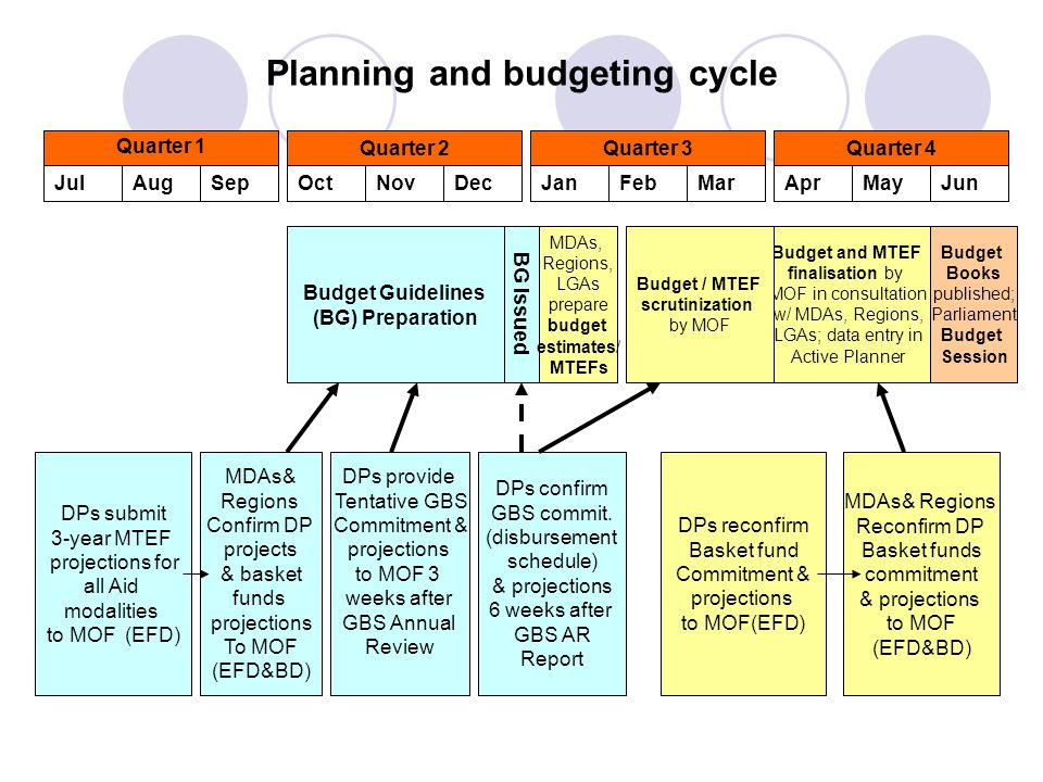 Challenges in Budget Process Difficulties in obtaining complete and reliable projections from DPs in particular for the project figures of the MTEF period Funding delays and irregularities – in particular, projects (i.e.