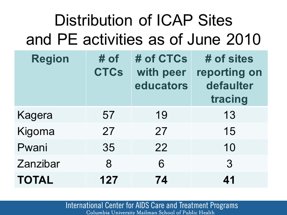 Distribution of ICAP Sites and PE activities as of June 2010 Region# of CTCs # of CTCs with peer educators # of sites reporting on defaulter tracing Kagera571913 Kigoma27 15 Pwani352210 Zanzibar863 TOTAL1277441