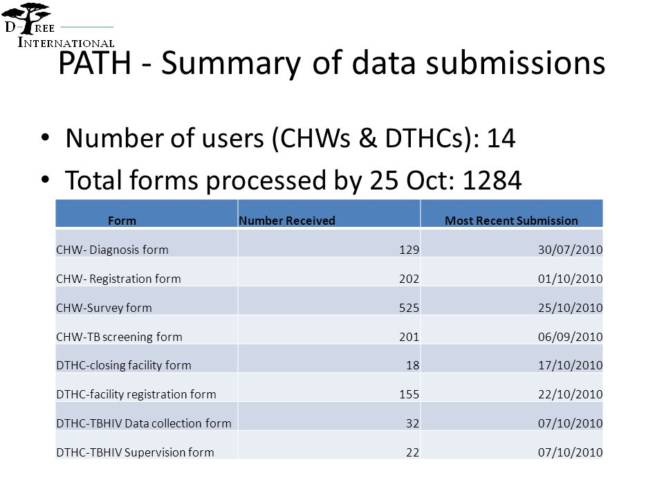 PATH - Summary of data submissions Number of users (CHWs & DTHCs): 14 Total forms processed by 25 Oct: 1284 FormNumber ReceivedMost Recent Submission CHW- Diagnosis form12930/07/2010 CHW- Registration form20201/10/2010 CHW-Survey form52525/10/2010 CHW-TB screening form20106/09/2010 DTHC-closing facility form1817/10/2010 DTHC-facility registration form15522/10/2010 DTHC-TBHIV Data collection form3207/10/2010 DTHC-TBHIV Supervision form2207/10/2010