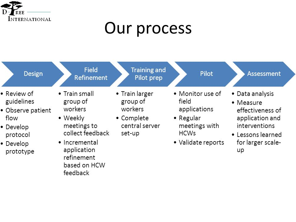 Our process Design Review of guidelines Observe patient flow Develop protocol Develop prototype Field Refinement Train small group of workers Weekly meetings to collect feedback Incremental application refinement based on HCW feedback Training and Pilot prep Train larger group of workers Complete central server set-up Pilot Monitor use of field applications Regular meetings with HCWs Validate reports Assessment Data analysis Measure effectiveness of application and interventions Lessons learned for larger scale- up