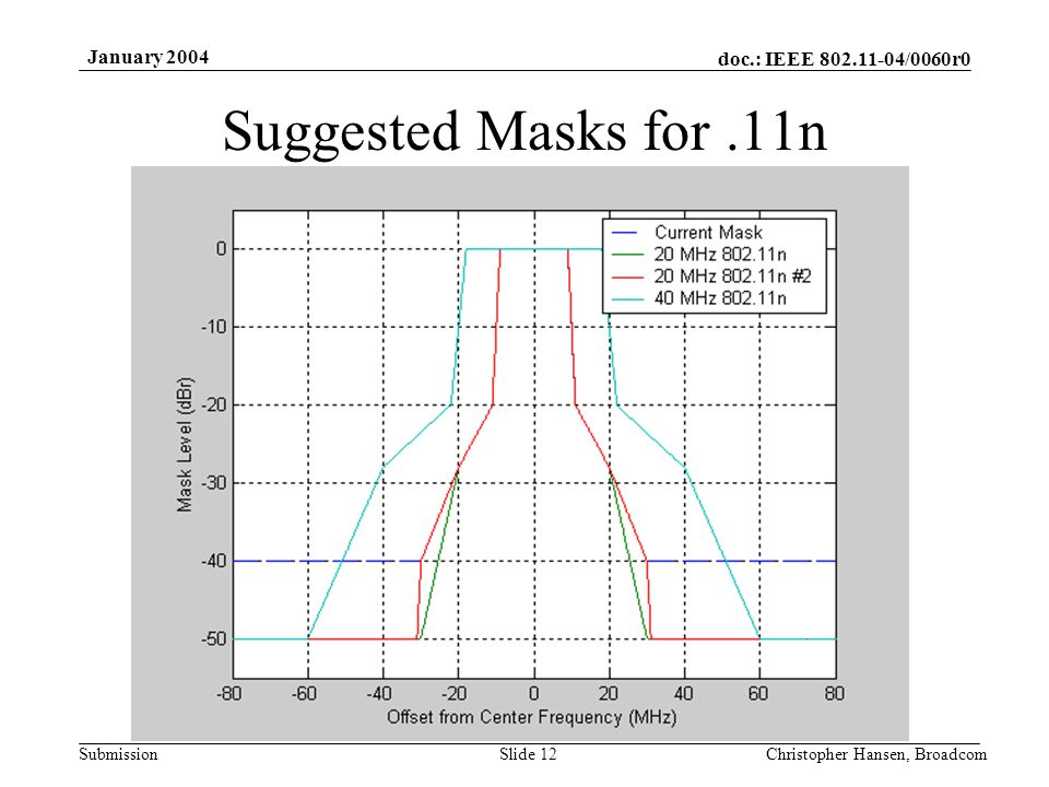 doc.: IEEE 802.11-04/0060r0 Submission January 2004 Christopher Hansen, BroadcomSlide 12 Suggested Masks for.11n