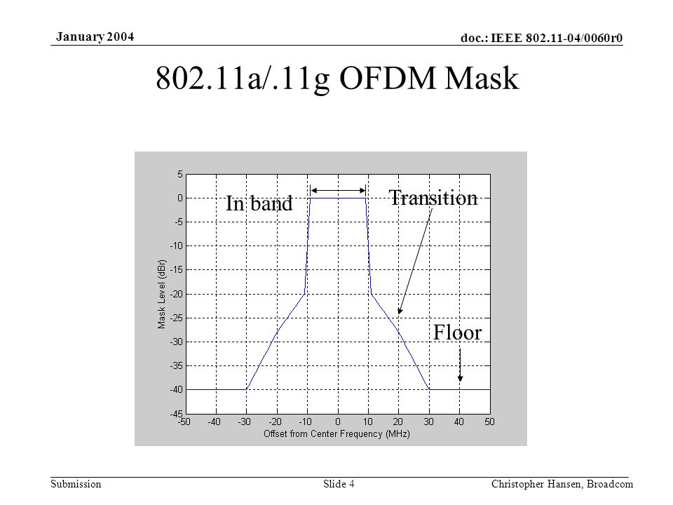 doc.: IEEE 802.11-04/0060r0 Submission January 2004 Christopher Hansen, BroadcomSlide 4 802.11a/.11g OFDM Mask In band Transition Floor