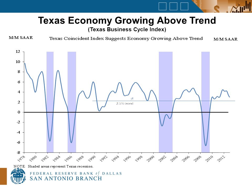 Texas Economy Growing Above Trend (Texas Business Cycle Index)