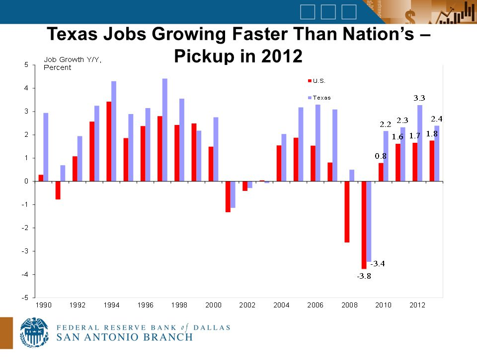 Texas Jobs Growing Faster Than Nation's – Pickup in 2012