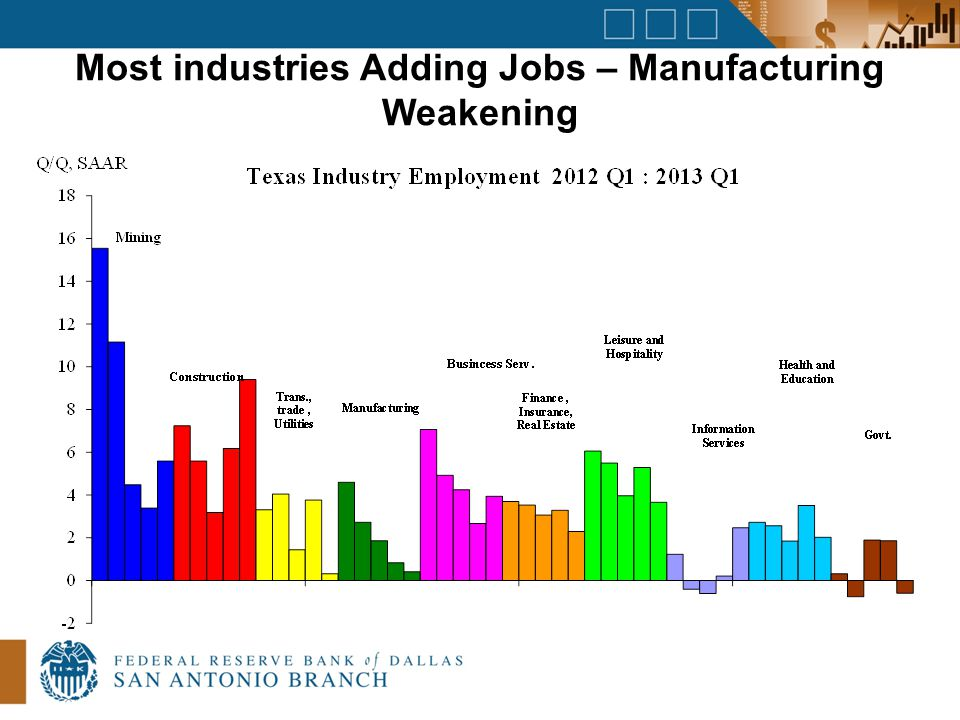 Most industries Adding Jobs – Manufacturing Weakening
