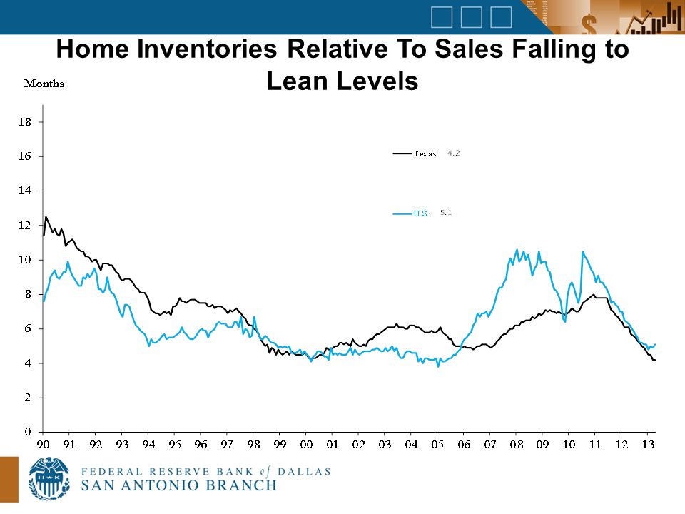 Home Inventories Relative To Sales Falling to Lean Levels