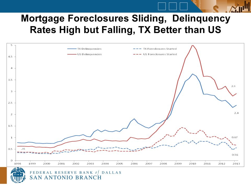 Mortgage Foreclosures Sliding, Delinquency Rates High but Falling, TX Better than US