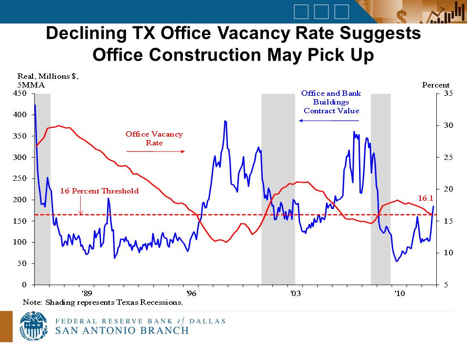 Declining TX Office Vacancy Rate Suggests Office Construction May Pick Up