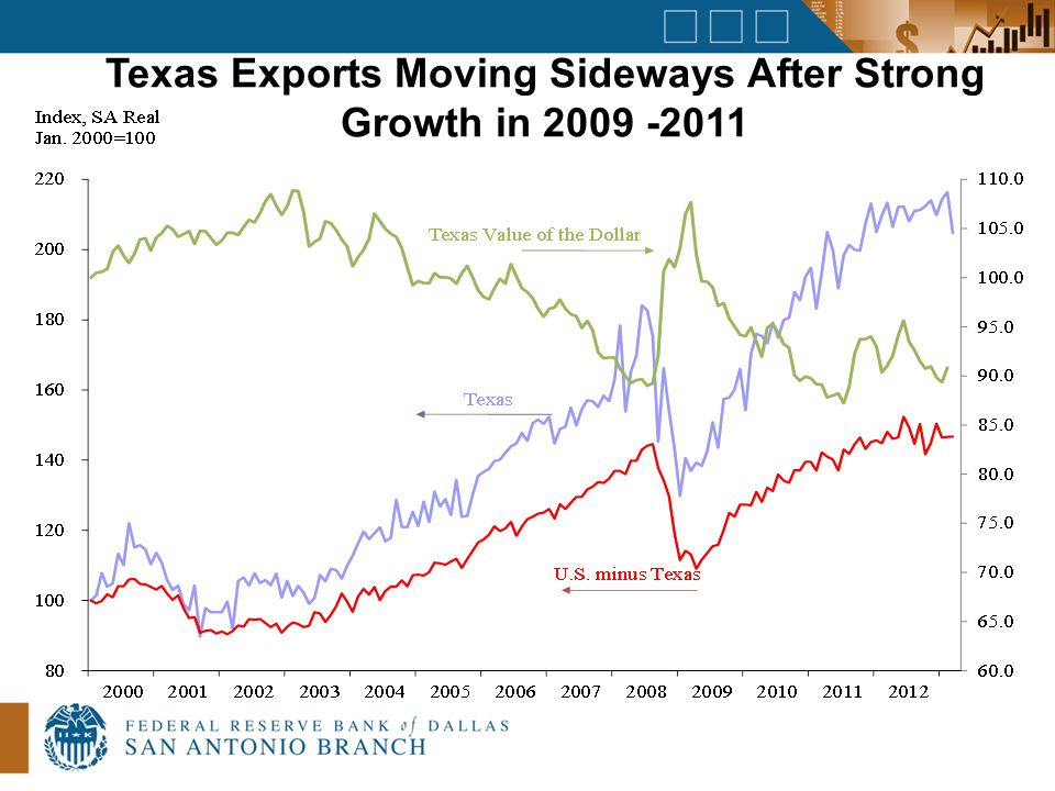 Texas Exports Moving Sideways After Strong Growth in