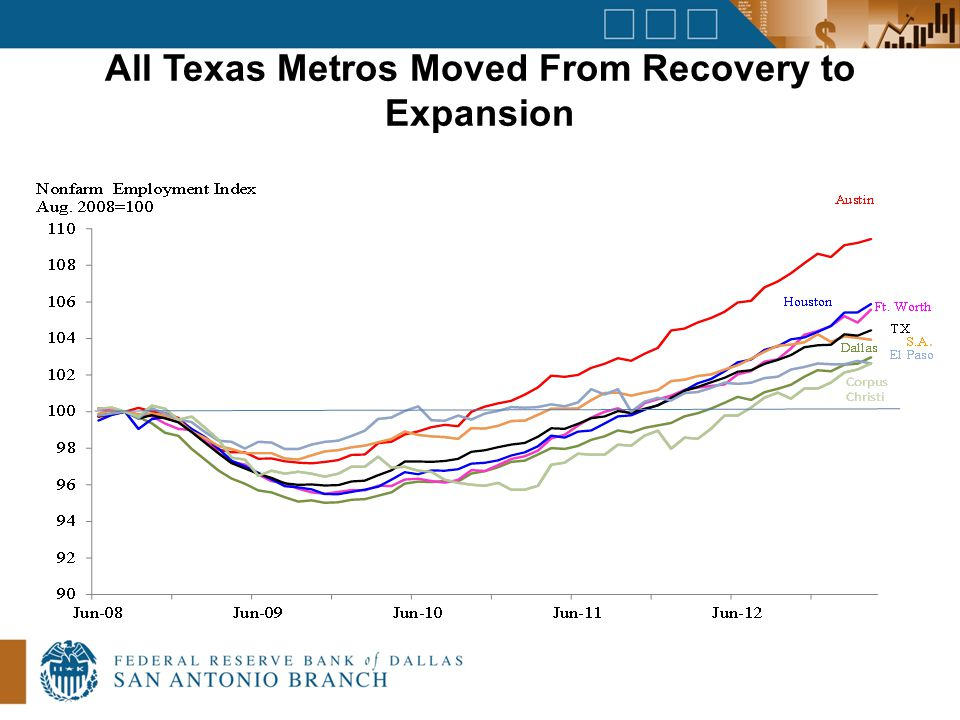 All Texas Metros Moved From Recovery to Expansion