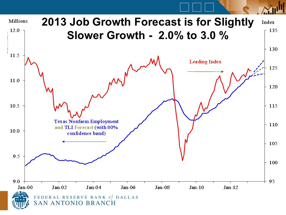 2013 Job Growth Forecast is for Slightly Slower Growth - 2.0% to 3.0 %