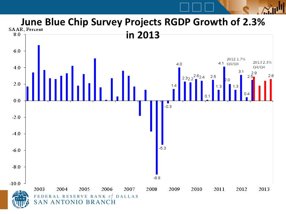 June Blue Chip Survey Projects RGDP Growth of 2.3% in 2013
