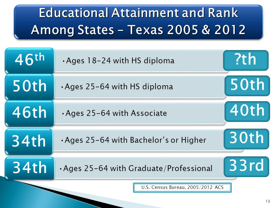 U.S. Census Bureau, 2005/2012 ACS 13 2 ?th 40th 50th 30th 33rd
