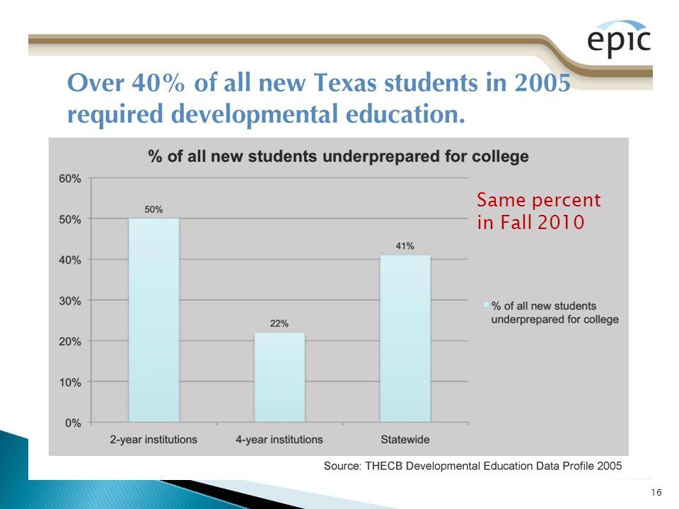 16 Same percent in Fall 2010