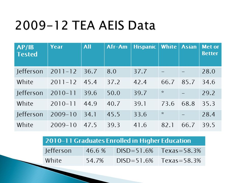 ◦ tage TestedAP/IP Percentage Tested AP/IB Tested YearAllAfr-AmHispanicWhiteAsianMet or Better Jefferson2011-1236.78.037.7--28.0 White2011-1245.437.24
