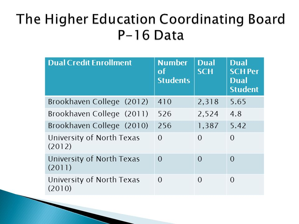 Dual Credit EnrollmentNumber of Students Dual SCH Dual SCH Per Dual Student Brookhaven College (2012)4102,3185.65 Brookhaven College (2011)5262,5244.8
