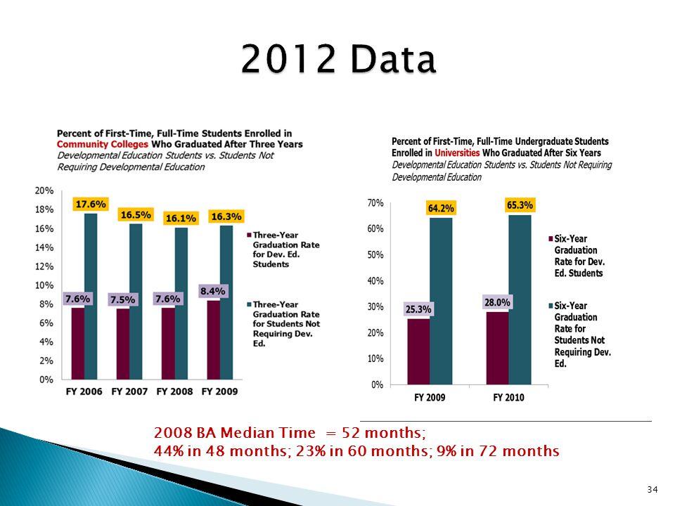 34 2008 BA Median Time = 52 months; 44% in 48 months; 23% in 60 months; 9% in 72 months