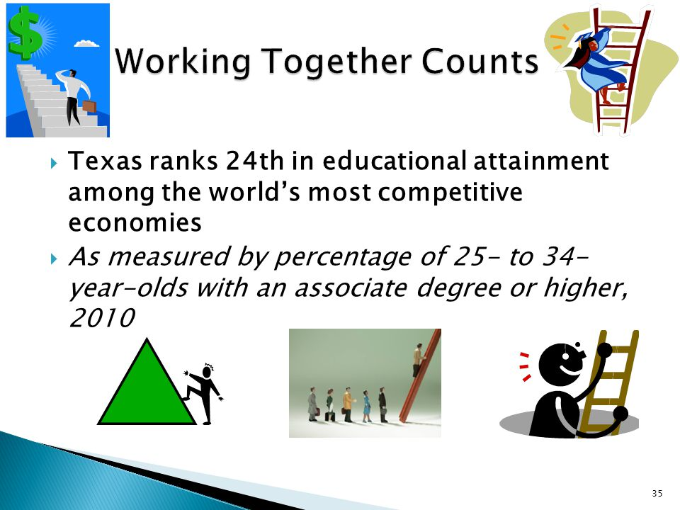  Texas ranks 24th in educational attainment among the world's most competitive economies  As measured by percentage of 25- to 34- year-olds with an