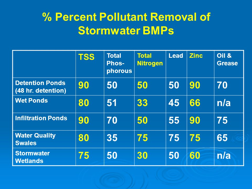 % Percent Pollutant Removal of Stormwater BMPs TSS Total Phos- phorous Total Nitrogen LeadZincOil & Grease Detention Ponds (48 hr. detention) 9050 907