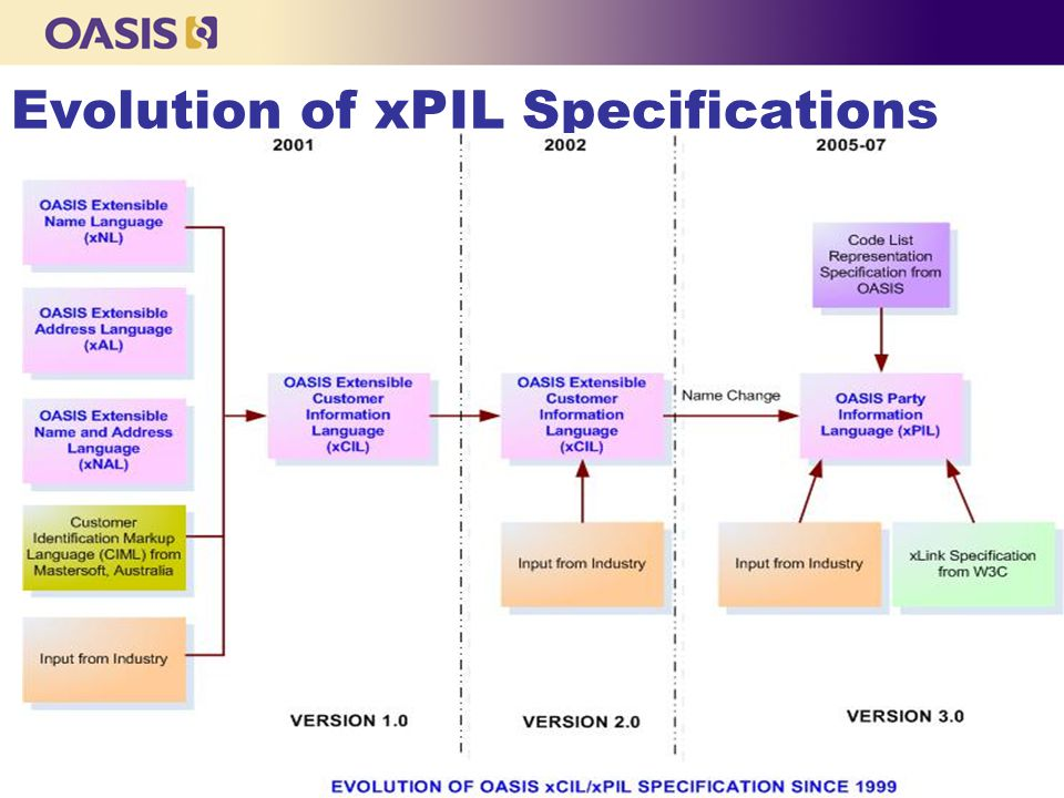 Copyright © OASIS, 2000 Onwards Evolution of xPIL Specifications