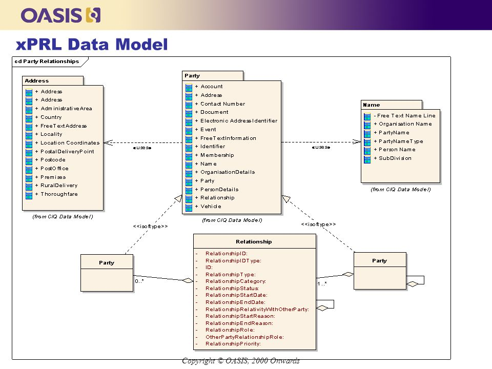 Copyright © OASIS, 2000 Onwards xPRL Data Model